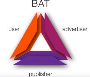 was ist basic attention coin bat